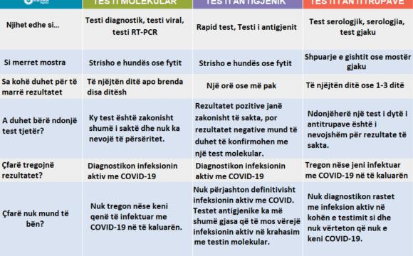 Testet Diagnostikuese për COVID-19